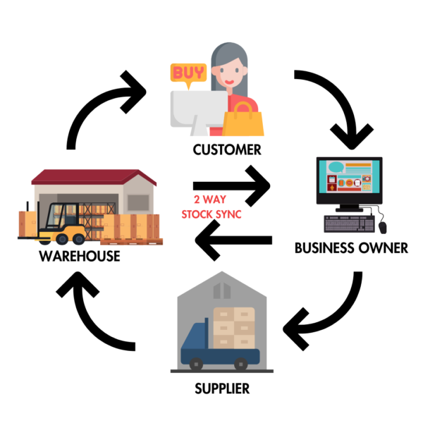 Stock sync, what is stock sync, two way stock sync, order fulfilment, infographic, stock sync image,