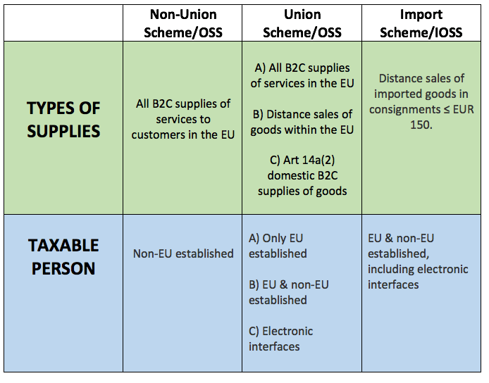non-union scheme, oss, union scheme, oss, import scheme, ioss, distance sales of goods, b2c supplies, imported goods, types of supples, taxable person, services to customers in the EU, distance sales of imported goods
